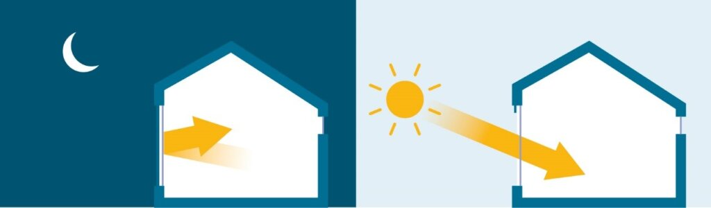 Energy Efficiency Saving Energy In Cold Climates