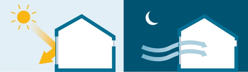 Energy Efficiency Saving Energy In Hot Climates